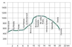 TERZA TAPPA: Premilcuore - Corniolo, Cammino di Assisi